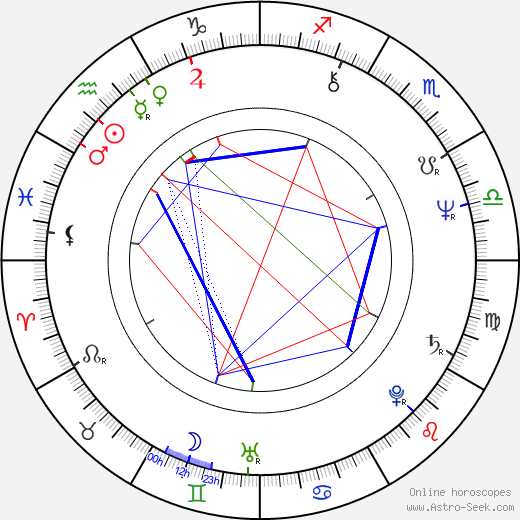 George Cheung tema natale, oroscopo, George Cheung oroscopi gratuiti, astrologia