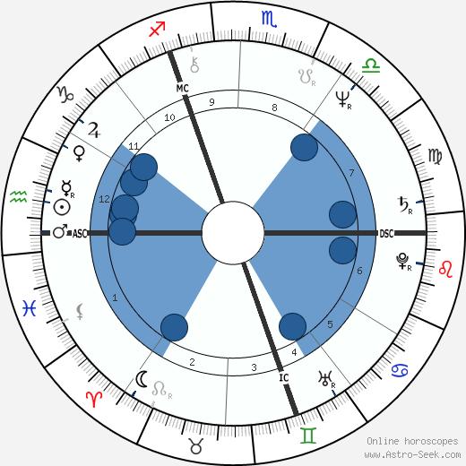 Gilbert Mitterrand wikipedia, horoscope, astrology, instagram
