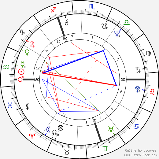 Gilbert Mitterrand birth chart, Gilbert Mitterrand astro natal horoscope, astrology