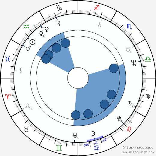 Harold Sylvester wikipedia, horoscope, astrology, instagram