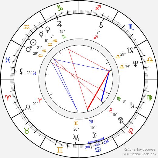 Harold Sylvester birth chart, biography, wikipedia 2019, 2020