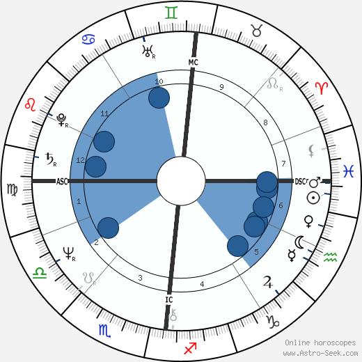 Irene Sheer wikipedia, horoscope, astrology, instagram