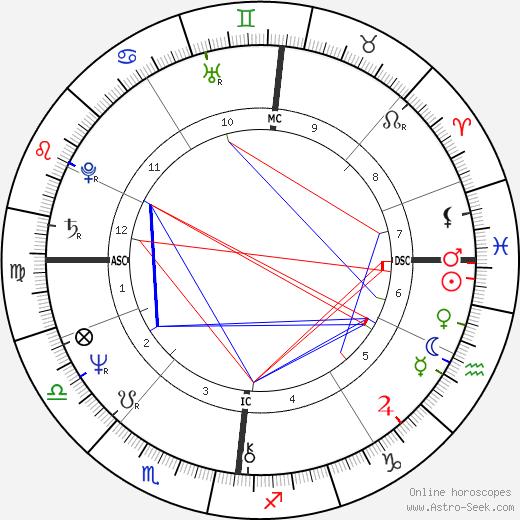Irene Sheer astro natal birth chart, Irene Sheer horoscope, astrology