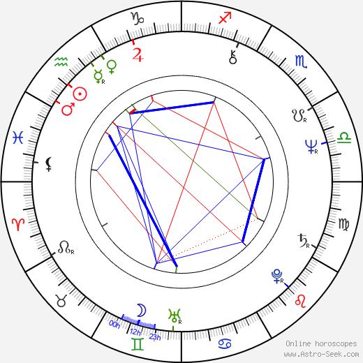 Irina Muravyova birth chart, Irina Muravyova astro natal horoscope, astrology