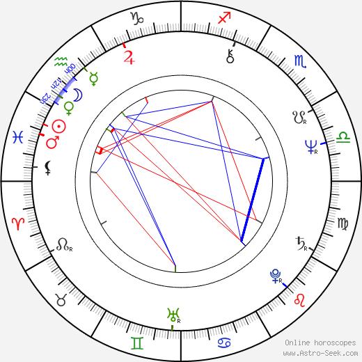 Ivan Landsmann birth chart, Ivan Landsmann astro natal horoscope, astrology