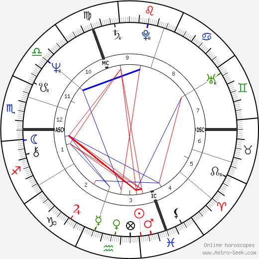 Ивана Трамп Ivana Trump день рождения гороскоп, Ivana Trump Натальная карта онлайн