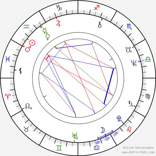 Jan Neckář birth chart, Jan Neckář astro natal horoscope, astrology