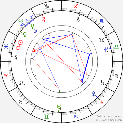 Jaroslava Hanušová astro natal birth chart, Jaroslava Hanušová horoscope, astrology