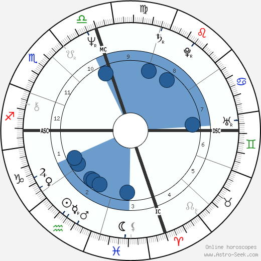 Jayj Jacobs wikipedia, horoscope, astrology, instagram