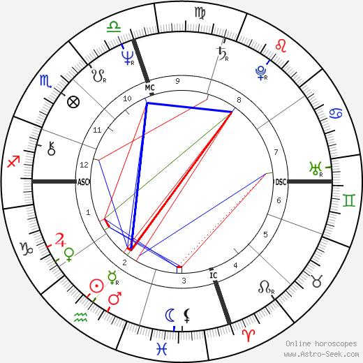 Jayj Jacobs день рождения гороскоп, Jayj Jacobs Натальная карта онлайн