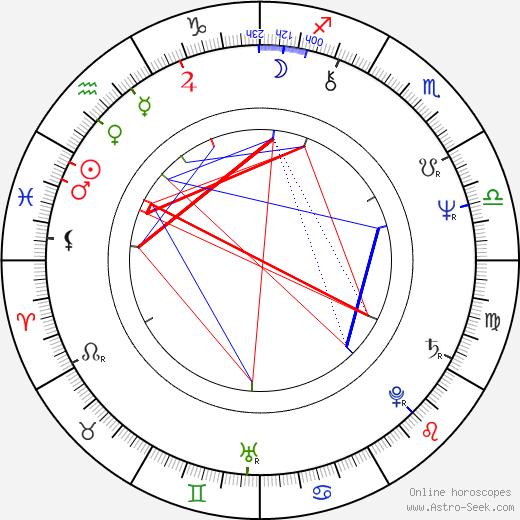 Jerry Harrison tema natale, oroscopo, Jerry Harrison oroscopi gratuiti, astrologia