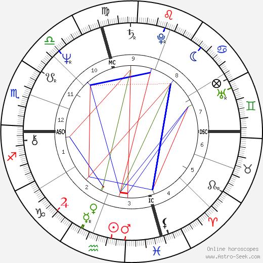 Jim Stillwagon astro natal birth chart, Jim Stillwagon horoscope, astrology