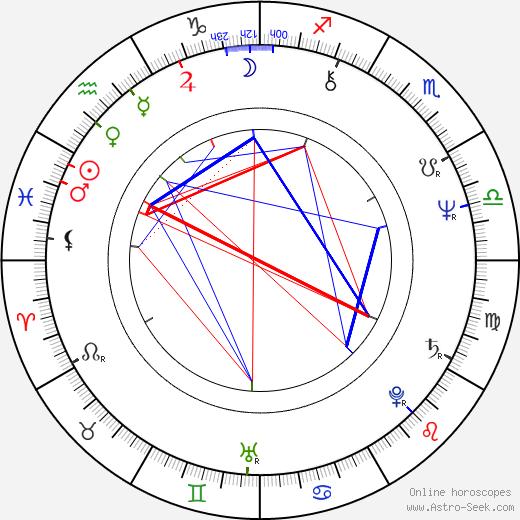 Joachim Witt birth chart, Joachim Witt astro natal horoscope, astrology