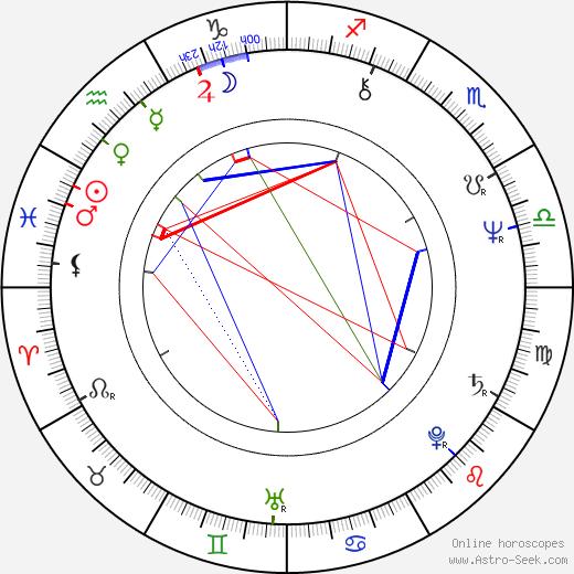 John Pielmeier birth chart, John Pielmeier astro natal horoscope, astrology