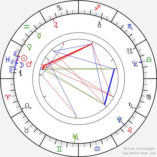 Jozef Plachý birth chart, Jozef Plachý astro natal horoscope, astrology