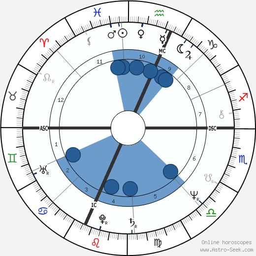 Manuel De Sica wikipedia, horoscope, astrology, instagram