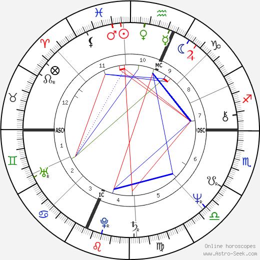 Manuel De Sica tema natale, oroscopo, Manuel De Sica oroscopi gratuiti, astrologia