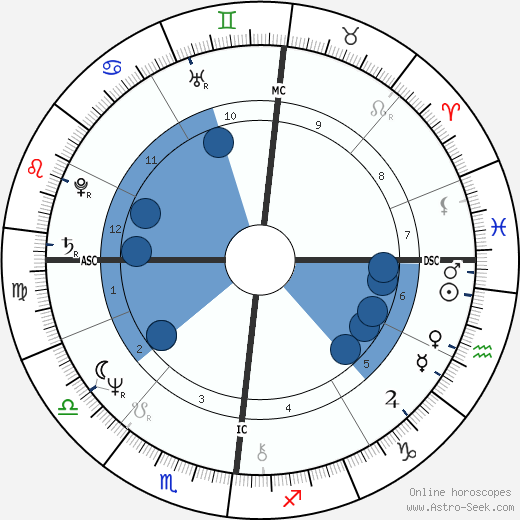 Marc de Jonge horoscope, astrology, sign, zodiac, date of birth, instagram
