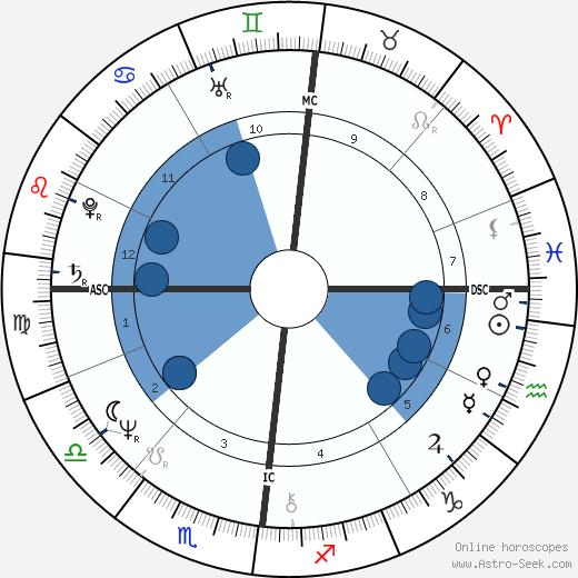 Marc de Jonge wikipedia, horoscope, astrology, instagram