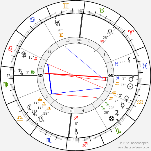 Marc de Jonge birth chart, biography, wikipedia 2017, 2018