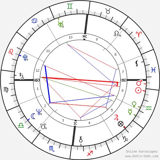 Marc de Jonge astro natal birth chart, Marc de Jonge horoscope, astrology