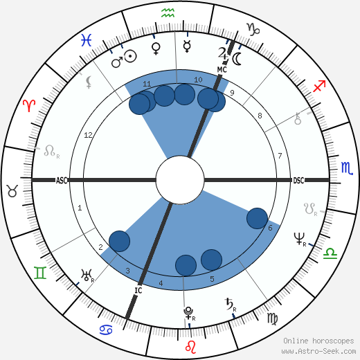 Marc Garneau wikipedia, horoscope, astrology, instagram