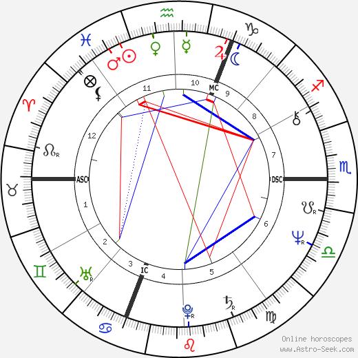 Жозеф Жан-Пьер Марк Гарно Marc Garneau день рождения гороскоп, Marc Garneau Натальная карта онлайн