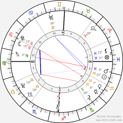 Marion Hänsel birth chart, biography, wikipedia 2018, 2019