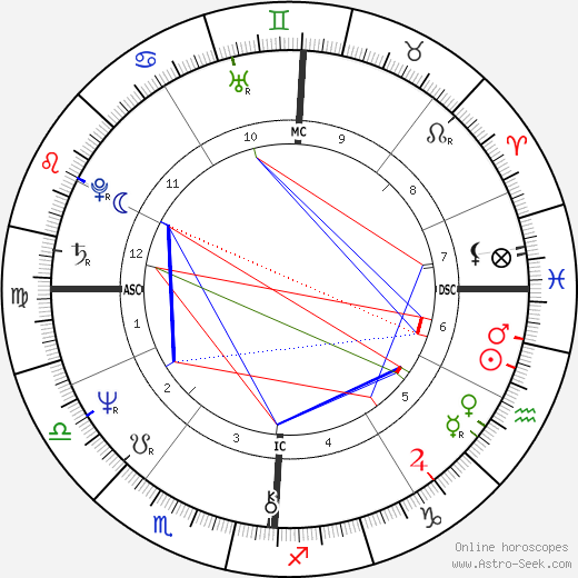 Marion Hänsel astro natal birth chart, Marion Hänsel horoscope, astrology