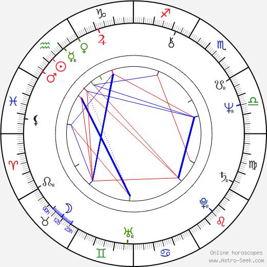 Matti Kyllönen astro natal birth chart, Matti Kyllönen horoscope, astrology
