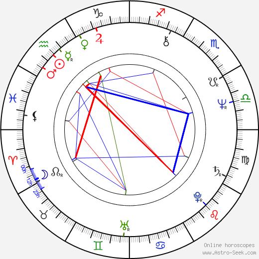 Michael Beck birth chart, Michael Beck astro natal horoscope, astrology