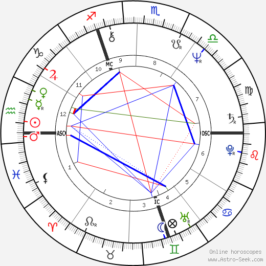 Niels Arestrup astro natal birth chart, Niels Arestrup horoscope, astrology