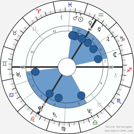 Niki Lauda wikipedia, horoscope, astrology, instagram
