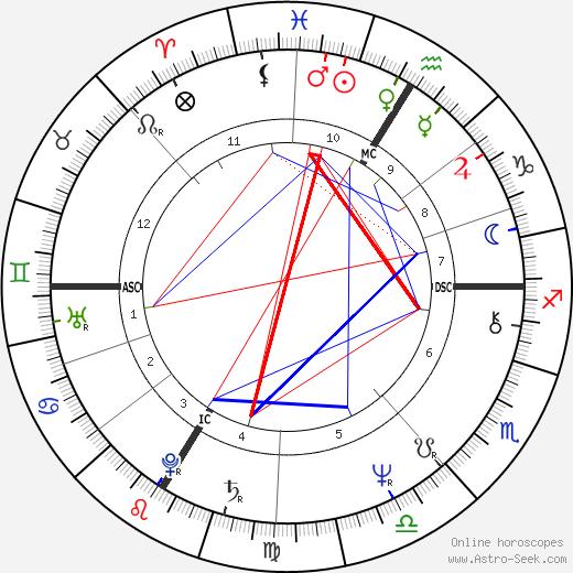 Ники Лауда Niki Lauda день рождения гороскоп, Niki Lauda Натальная карта онлайн