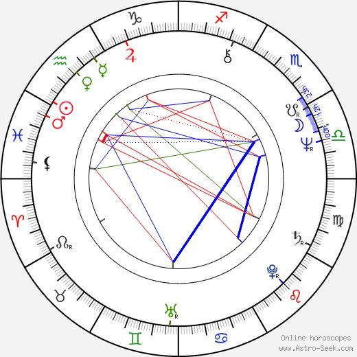 Patrick Rotman день рождения гороскоп, Patrick Rotman Натальная карта онлайн