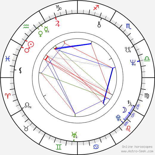 Peter Kern birth chart, Peter Kern astro natal horoscope, astrology