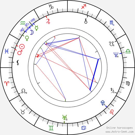 Ric Flair birth chart, Ric Flair astro natal horoscope, astrology