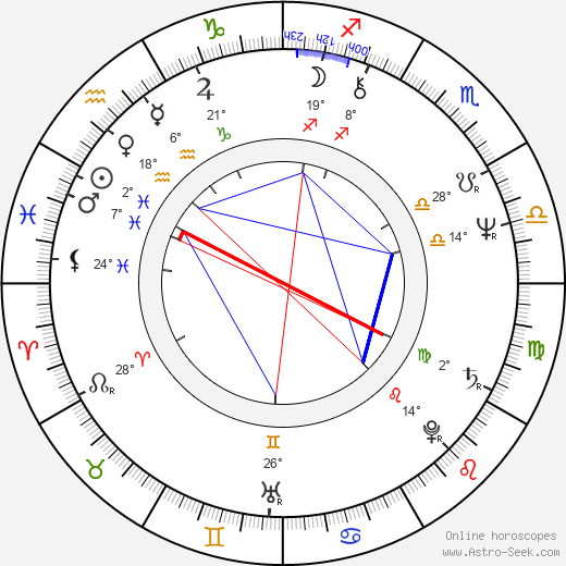 Rudolf Kovanda birth chart, biography, wikipedia 2019, 2020