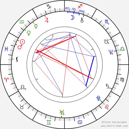 Rudolf Kovanda astro natal birth chart, Rudolf Kovanda horoscope, astrology