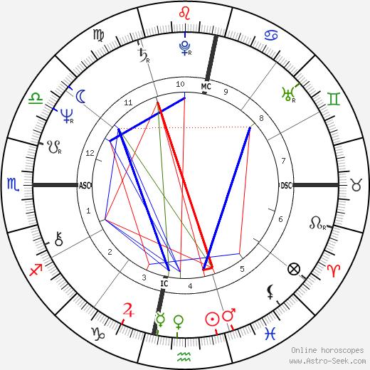 Silvia Bandeira день рождения гороскоп, Silvia Bandeira Натальная карта онлайн