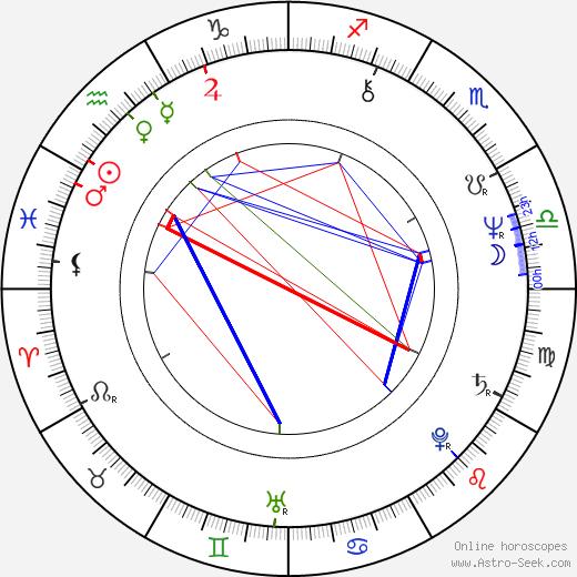 Stanislav Červenka день рождения гороскоп, Stanislav Červenka Натальная карта онлайн