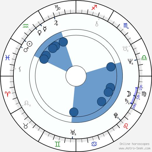 Steve Tisch wikipedia, horoscope, astrology, instagram