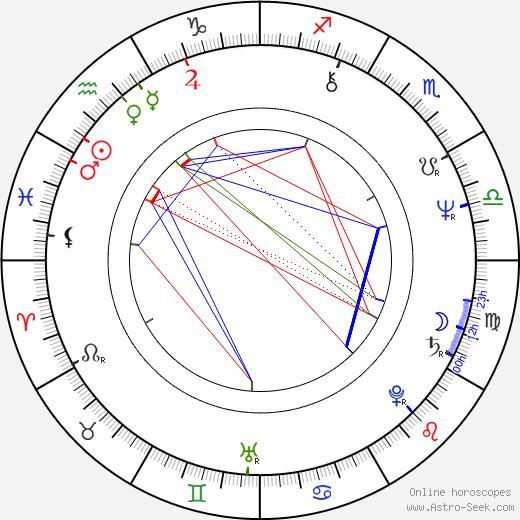 Steve Tisch birth chart, Steve Tisch astro natal horoscope, astrology