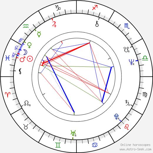 Stuart Pimm birth chart, Stuart Pimm astro natal horoscope, astrology