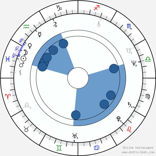 Tomáš Tintěra wikipedia, horoscope, astrology, instagram