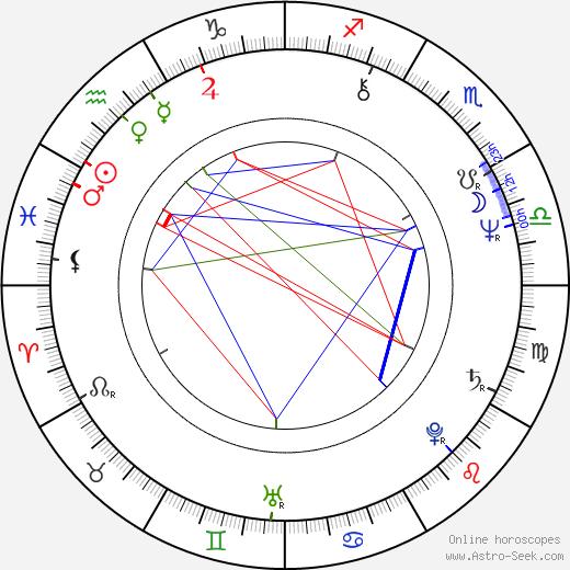 Viktor Pěrevalov birth chart, Viktor Pěrevalov astro natal horoscope, astrology
