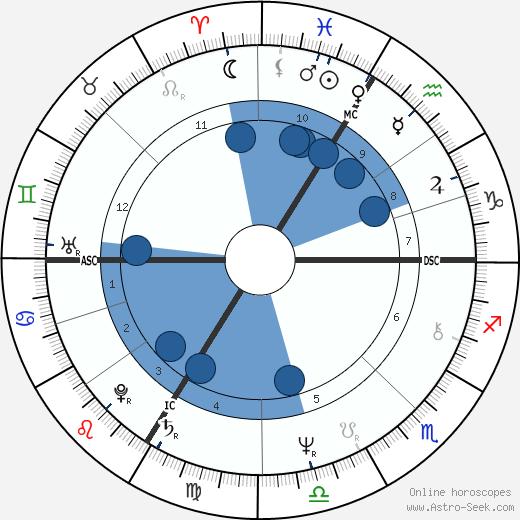 Alain Chamfort wikipedia, horoscope, astrology, instagram