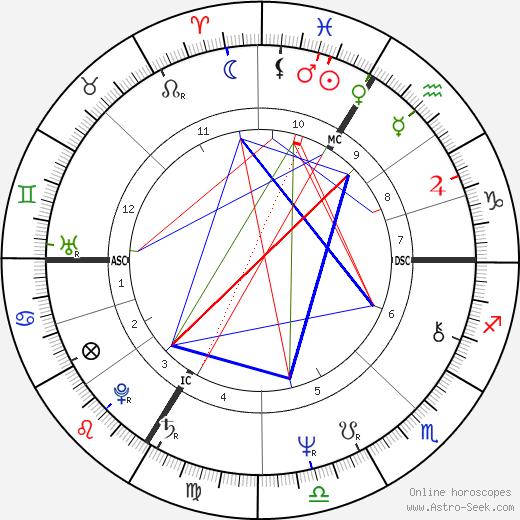 Alain Chamfort tema natale, oroscopo, Alain Chamfort oroscopi gratuiti, astrologia