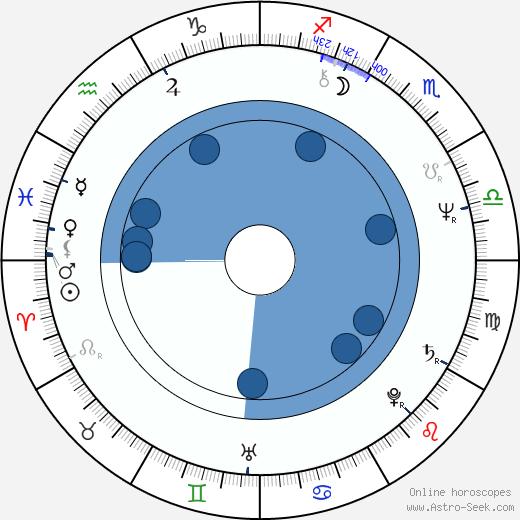 Allan A. Goldstein wikipedia, horoscope, astrology, instagram