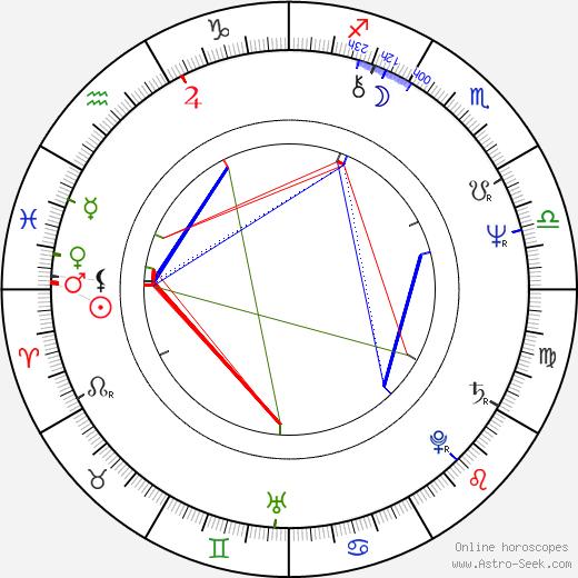 Allan A. Goldstein birth chart, Allan A. Goldstein astro natal horoscope, astrology